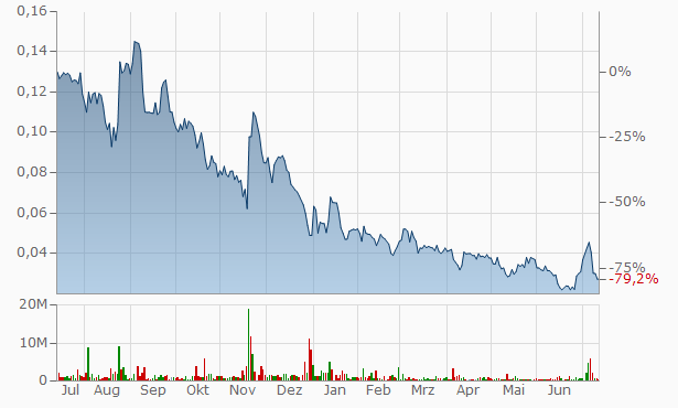 Forwardly Chart