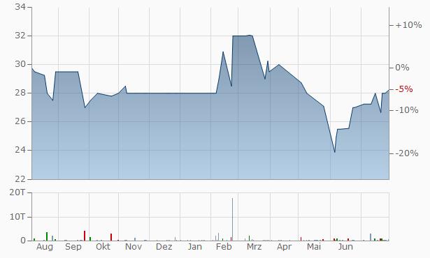 JD Bancshares Chart