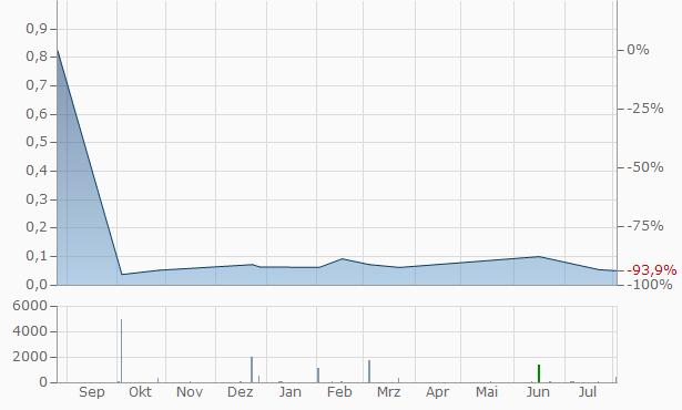 PEI Worldwide Chart