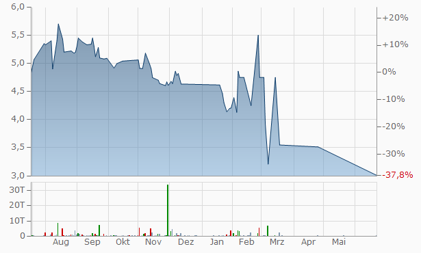 Webuild Un Chart
