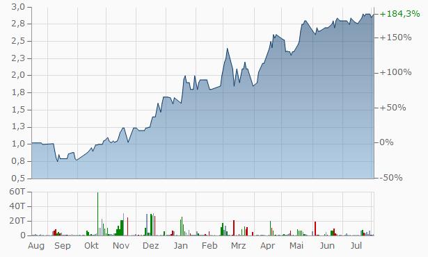 Aspen REIT Chart