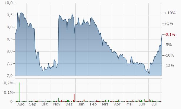 BBX Capital A Chart