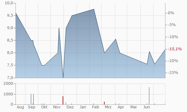 BBX Capital B Chart