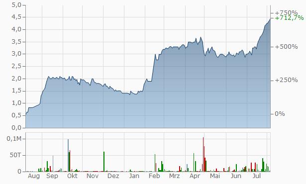 RDE Chart
