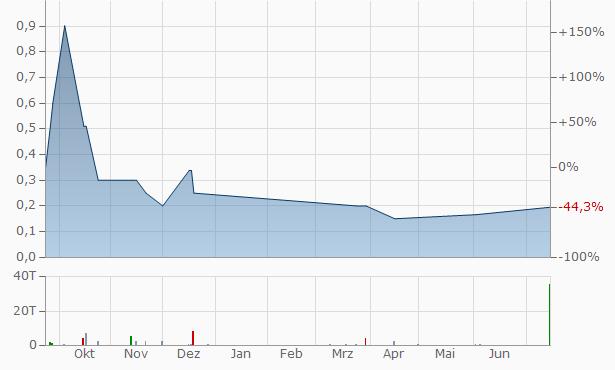 AS Capital Chart