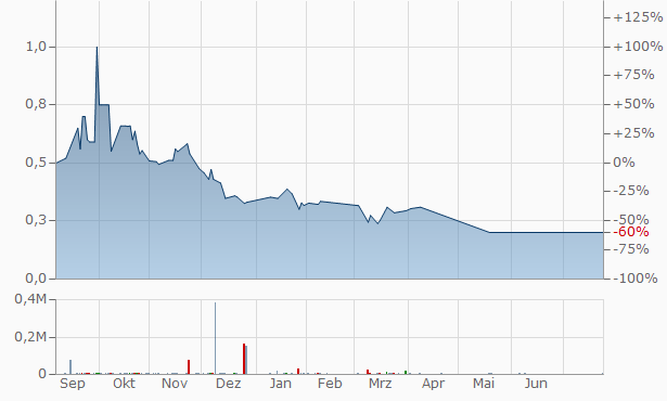 Evergrande Property Services Group Chart