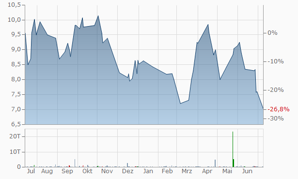 Teva Pharmaceutical Industries Chart