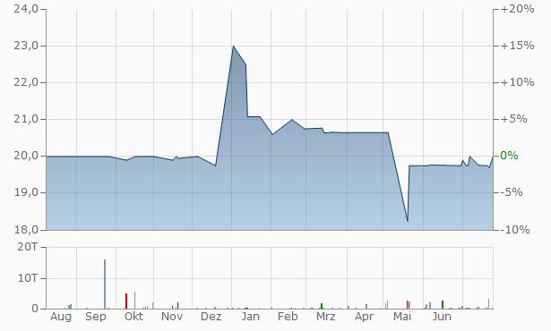 Andover Bancorp Chart