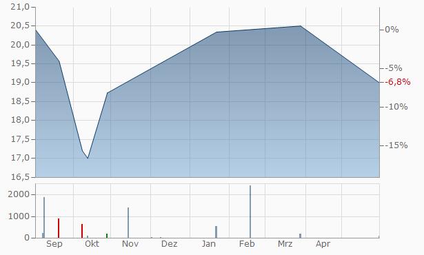 ARB Chart
