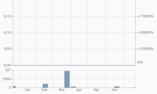 Albina Community Bancorp Chart