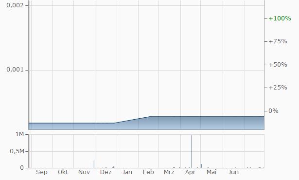 Viewcast.com Chart