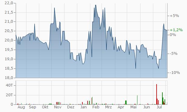 Pinnacle Bancshares Chart