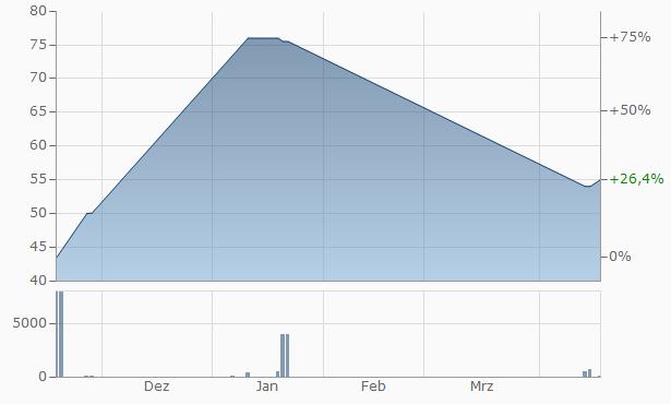 CNB Chart