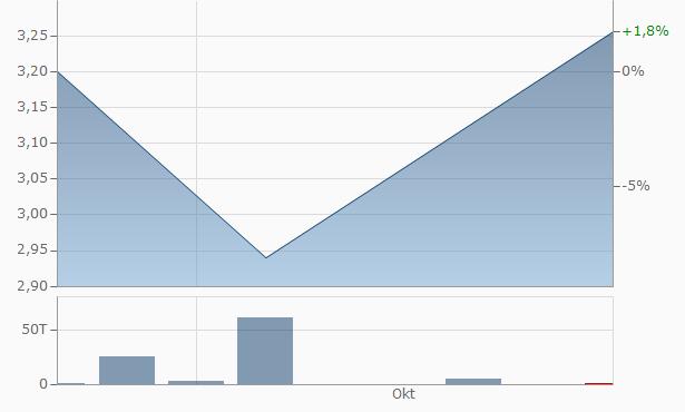 Foxconn (Hon Hai Precision Industry) Chart