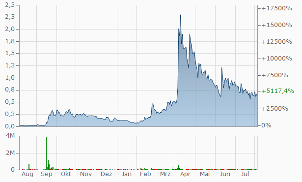 ARIA Wireless Systems Chart