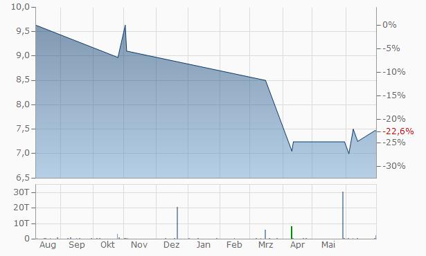 Bank Leumi LE-Israel B.M. (Reg. Shares) Chart