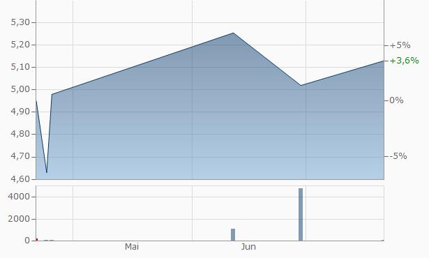 Israel Discount Bank Chart