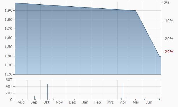 Malayan Banking Bhd. (Maybank) Chart