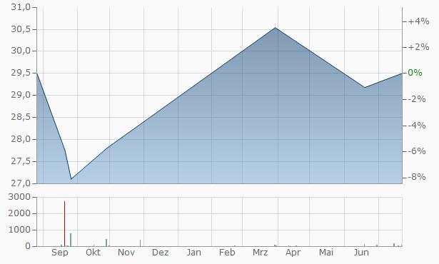 Nestle (Malaysia) Bhd Chart