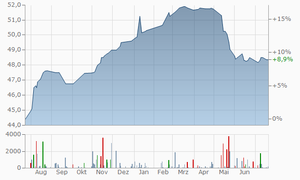 Svb T Chart