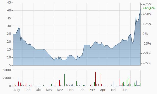 Biomedix Chart
