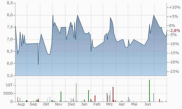 Uwharrie Capital Chart