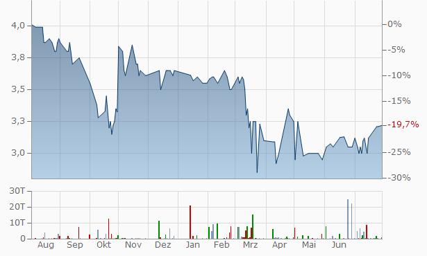 Baraboo Bancorp Chart