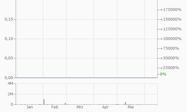 Tirex Chart