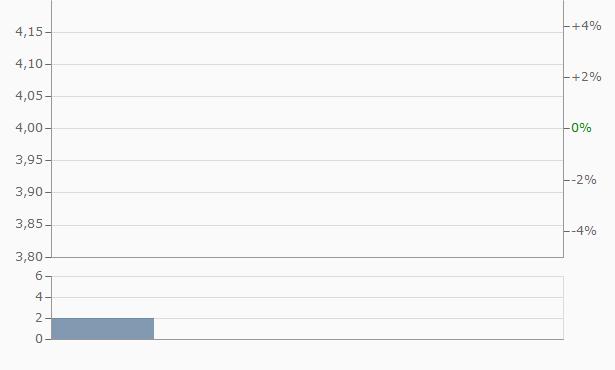 Internet Gold Golden Lines Chart