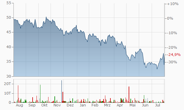 Canadian Apartment Properties Real Estate Investment Trust Trust Units Chart