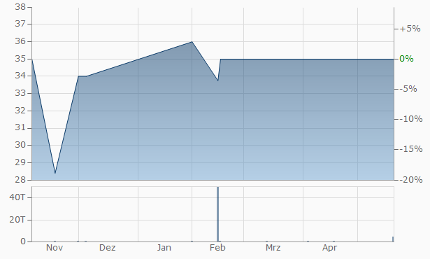 ACMAT A Chart