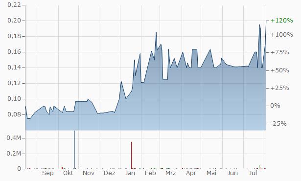 Altex Industries Chart