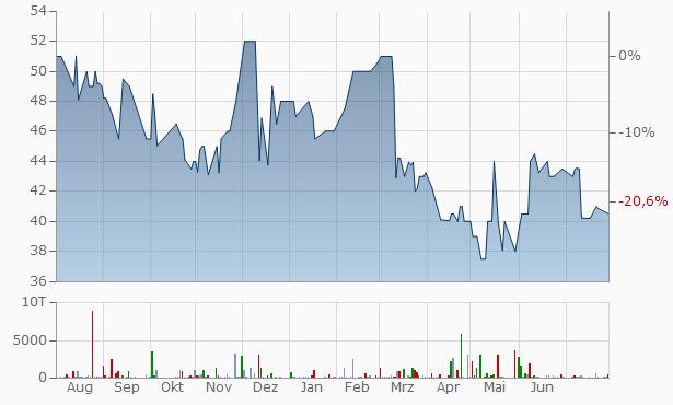 CCFNB Bancorp Chart