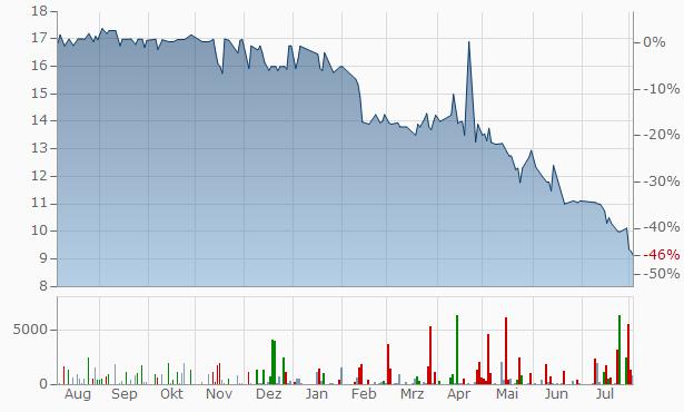 Conrad Industries Chart