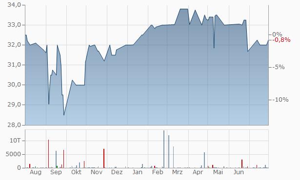Kish Bancorp Chart