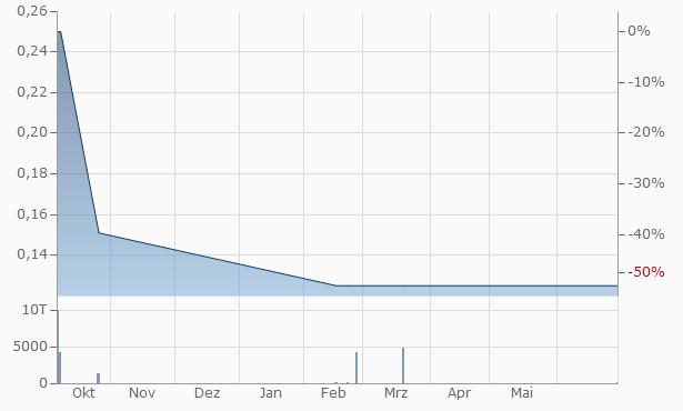 Megatech Chart
