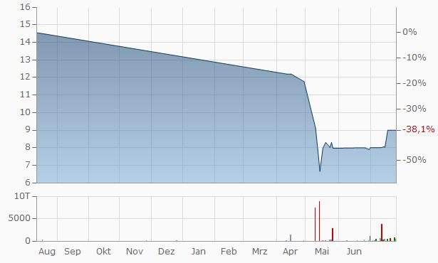 JTNB Bancorp Chart
