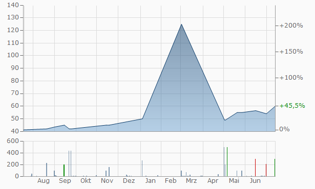 Apollo Bancorp Chart