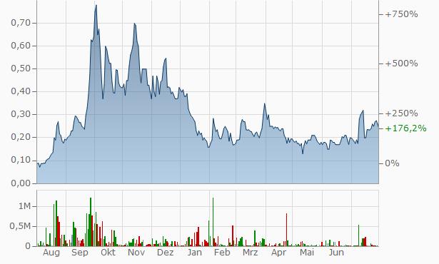 theglobe.com Chart