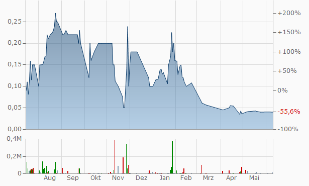Asia Properties Chart