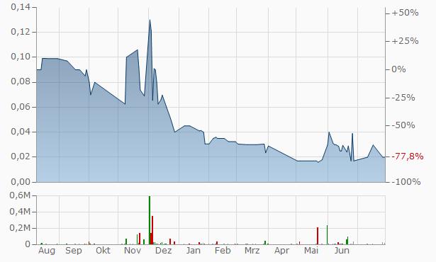 Unitronix Chart