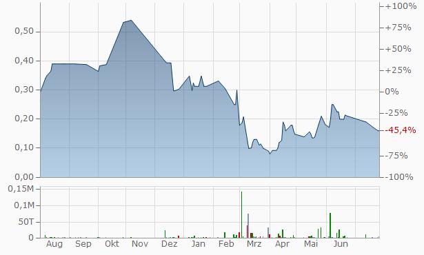 Vindicator Silver Lead Mining Chart