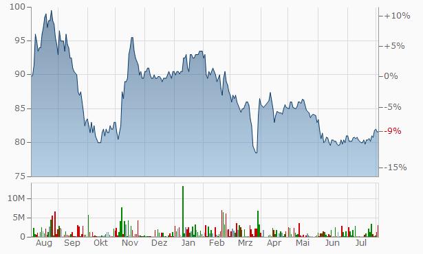 H B Grandi hf Chart