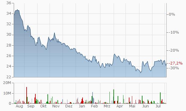 Reginn hf. Chart