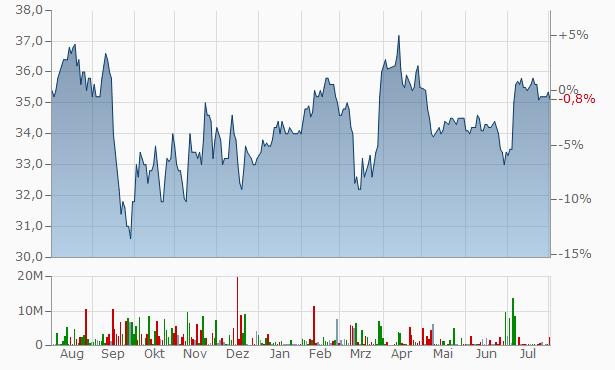 Sjova-Almennar HF Chart