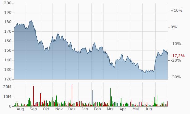 Arion Bank Registered Chart