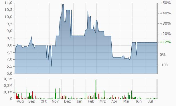 Grand Investment Capital Chart. Kurs 6c4153170505d