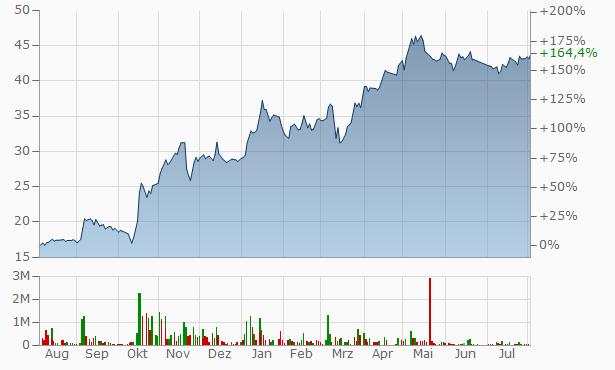 Aluminium Company of Egypt Chart