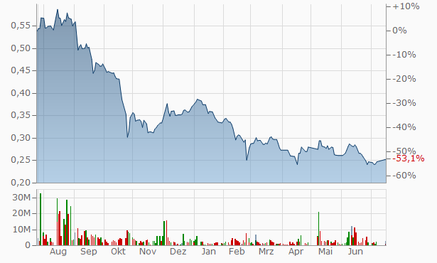 Giza General Contracting Real Estate Investment SA Chart