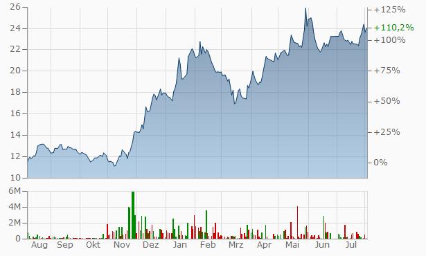 Abu Dhabi Islamic Bank - Egypt Chart